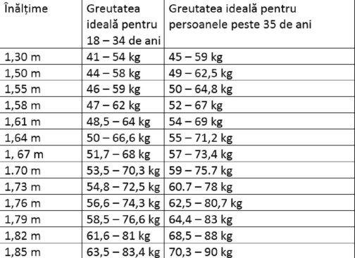 rezultatele scăderii în greutate de șase săptămâni