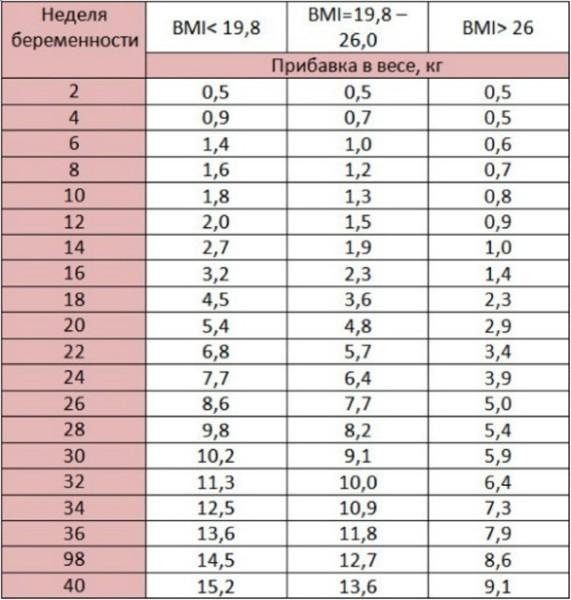 cum să pierdeți rapid greutatea maternității)