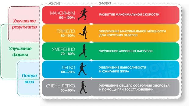 Ritmul cardiac și intensitatea antrenamentelor