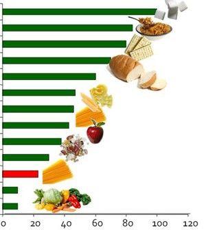 Indicele glicemic   De ce e atât de important pentru slăbire?