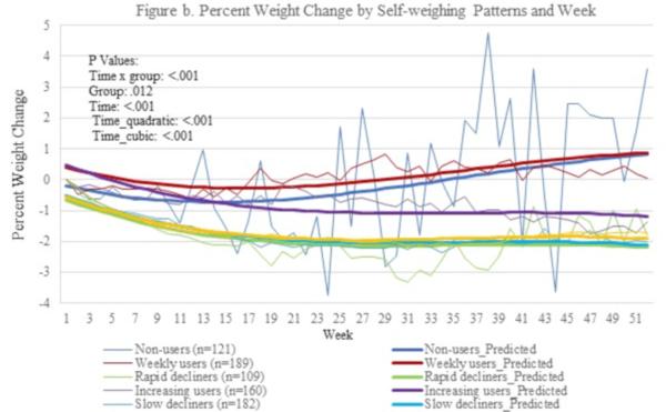 profilul de pierdere în greutate pic pot sa slabesc peste 50 de ani