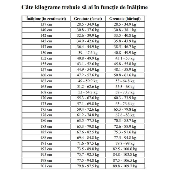cum se poate măsura pierderea în greutate în centimetri