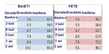 v3 pierdere în greutate)