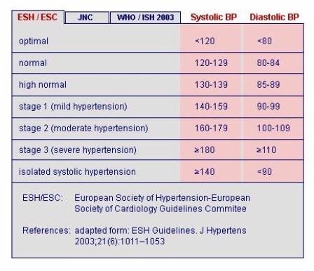 pierderi în greutate și simptome de hipertensiune