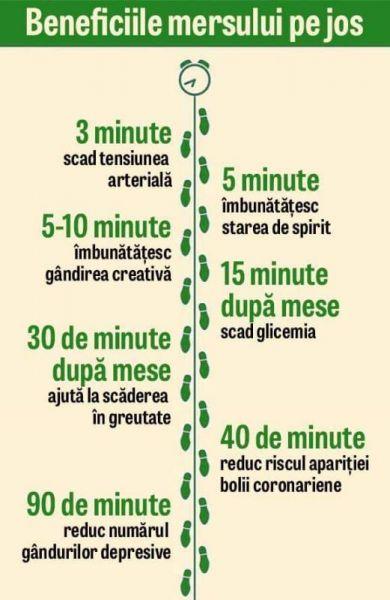 Ghid pentru pierderea in greutate cu o dieta colorata (rosu, portocaliu si verde)