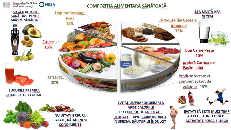 mâncăruri de scădere în greutate sănătoasă