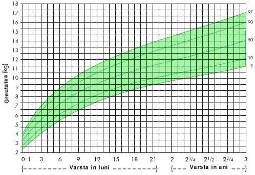 curbele pierd greutatea pierde 20 kg gras