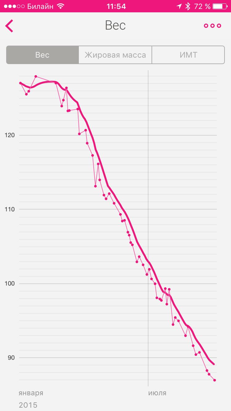Cum să pierzi 2 kg într-o zi