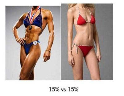 Tot ce trebuie să știți despre procentul de grăsime corporală!