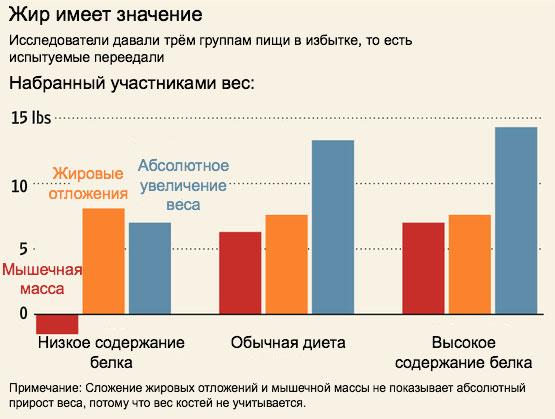 grăsimea interioară a coapsei după pierderea în greutate)
