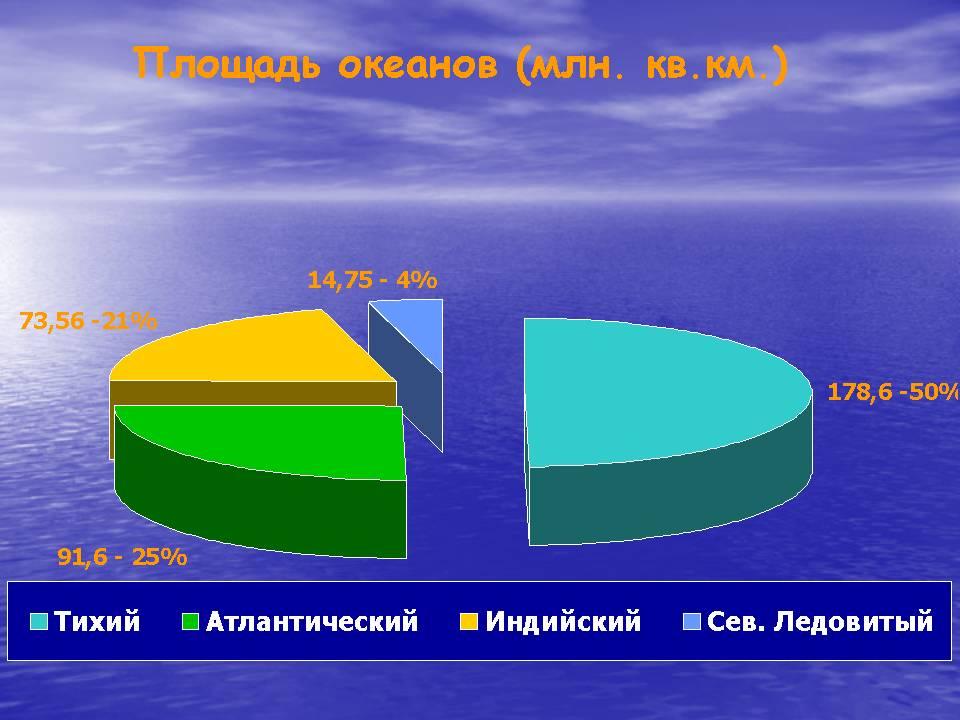 pierderea în greutate oceanică)
