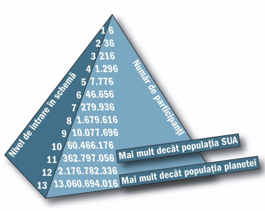 scheme piramidale de slabire