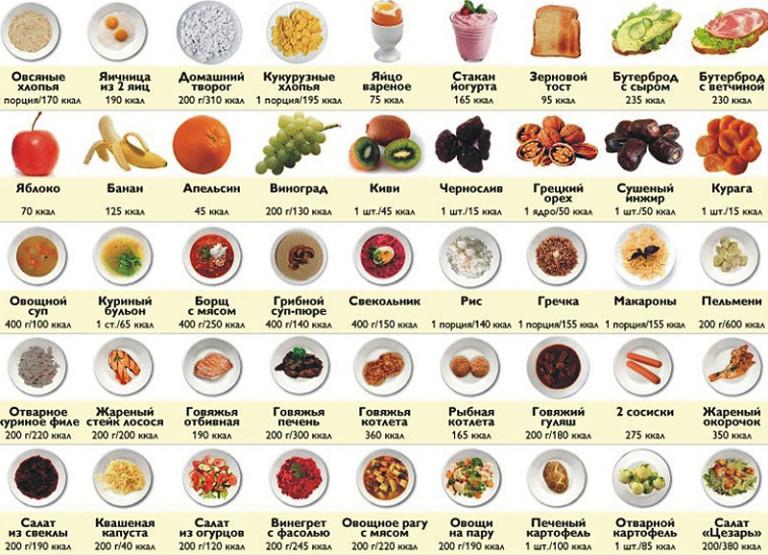 Produse interzise pentru scăderea în greutate - ce ar trebui să fie exclus din dietă