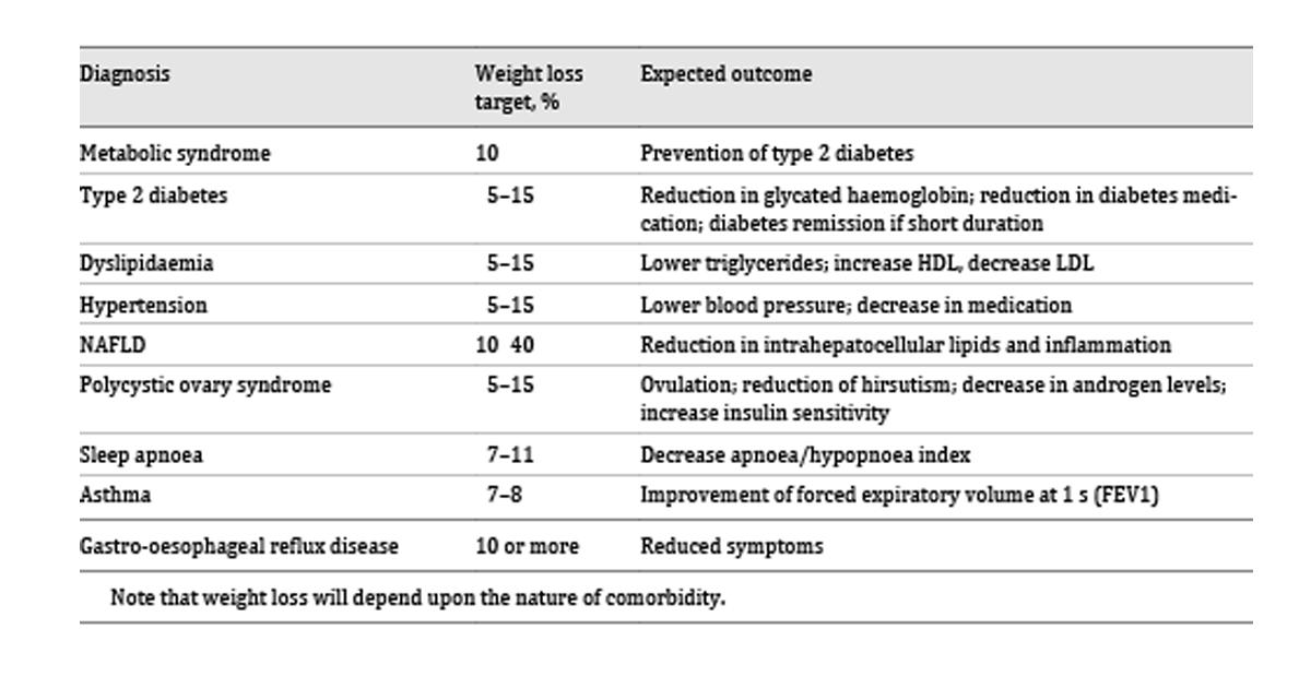 pierderea în greutate pentru obezia morbid)