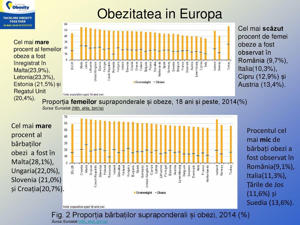 pierdere în greutate slovenia cum să pierdeți grăsimea sub umeri