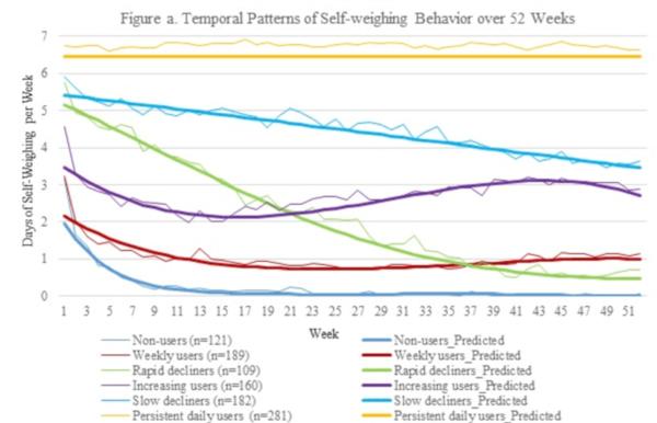 pierderea în greutate a sondajului pierderi de grăsime tren