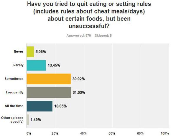 sondaje privind pierderea în greutate