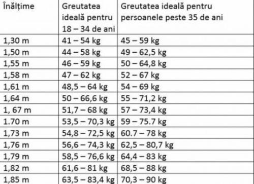 scaderea in greutate la copii)