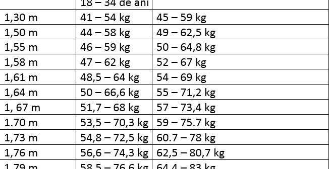 scădere în greutate la vârsta de 1 an