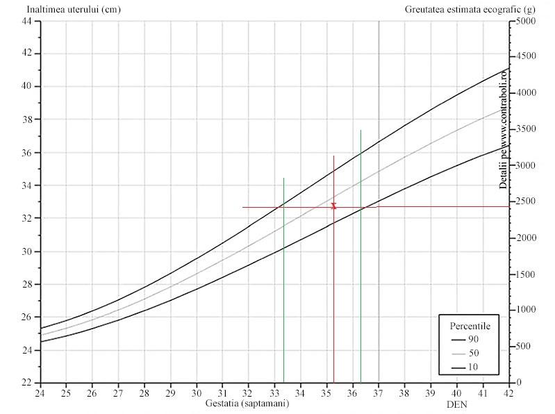 procent de pierdere în greutate sugar