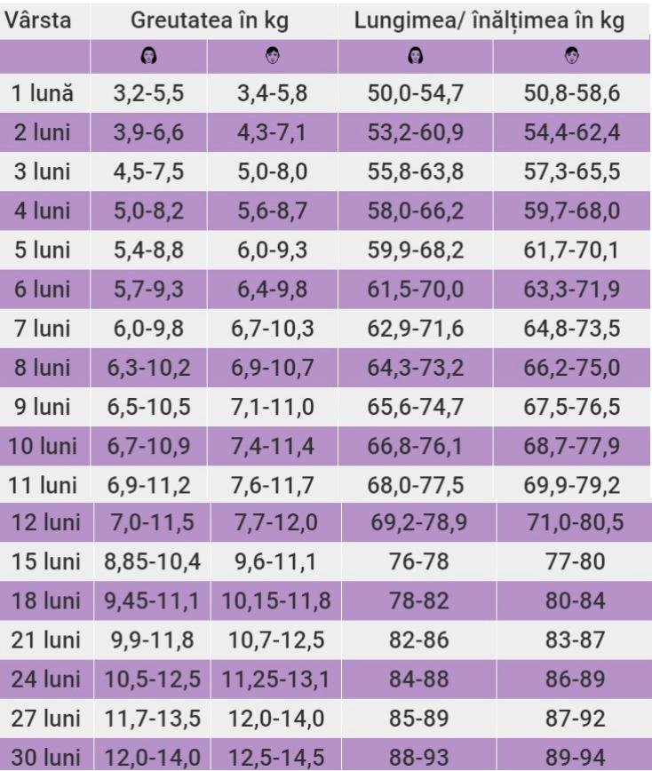 Aceasta pierdere în greutate normală după 50 de ani în cursul de 4 ani până la 50 kg