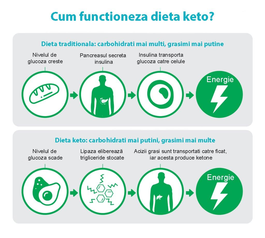 efecte de pierdere în greutate asupra perioadei