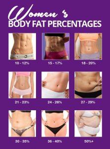 pierde grasimea corporala incapatanata
