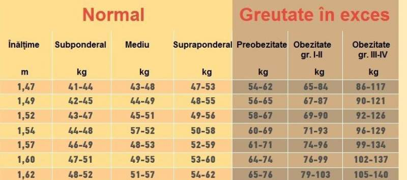 Ce trebuie să faci ca să slăbești natural 10 kilograme | DCNews