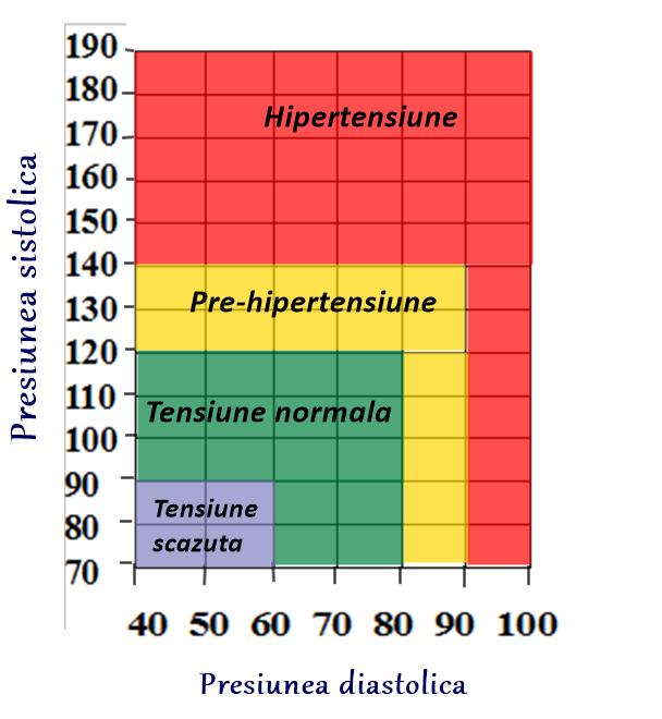 scădere în greutate și hipertensiune arterială benignă intracraniană