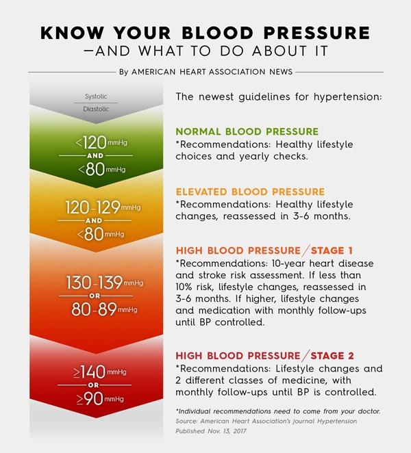 Hipertensiunea arteriala - recomandari pentru pacienti