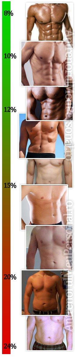 Cum să pierzi 5 la sută grăsime corporală