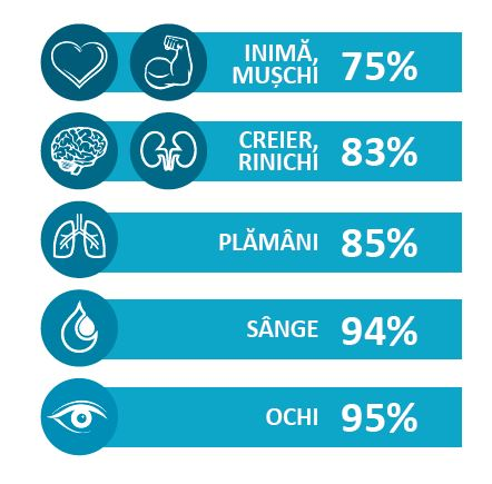 pierderea în greutate asociată cu deshidratarea