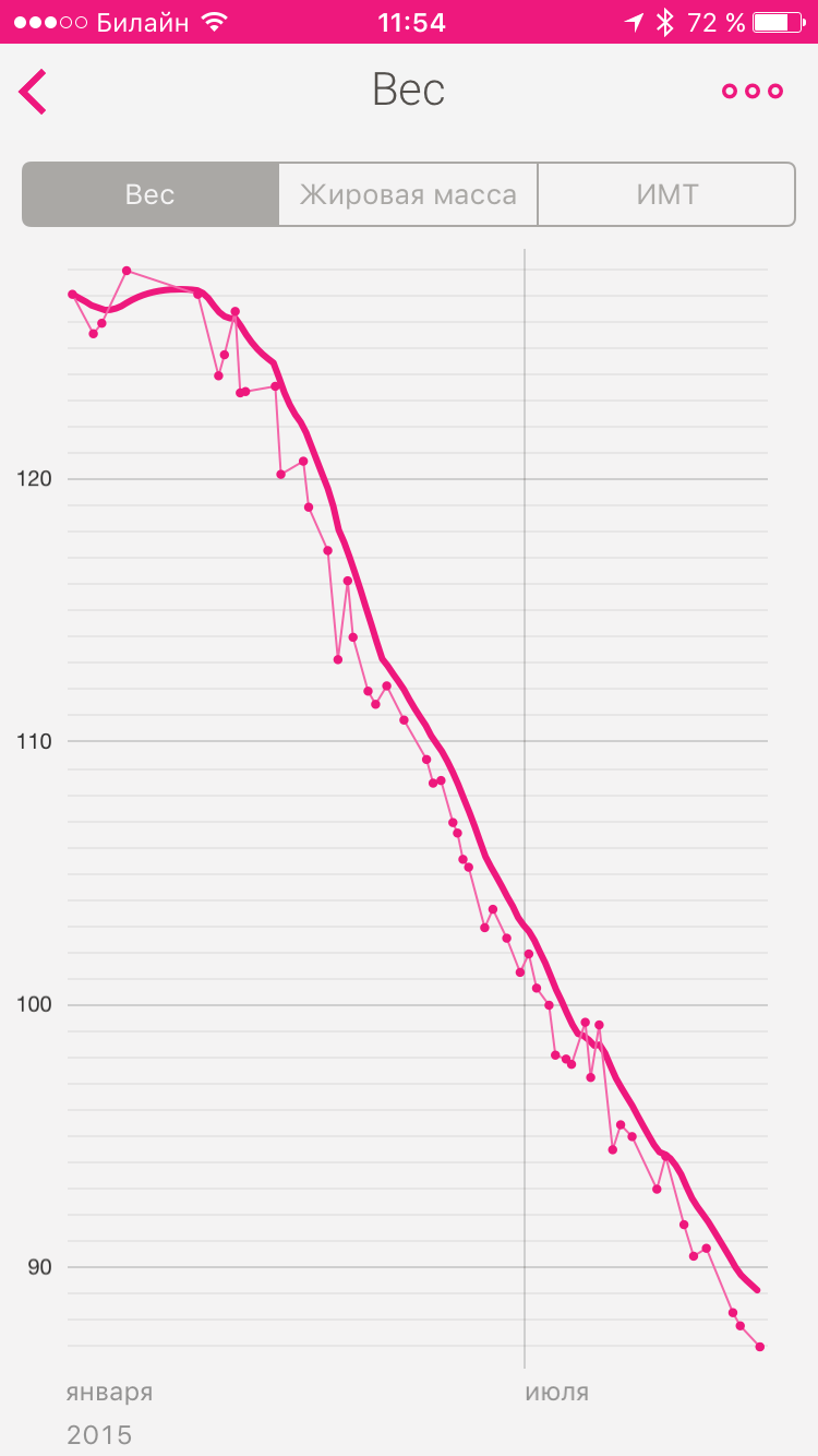 Știm de ce nu pierdeți în greutate, dar puteți schimba această situație! - GymBeam Blog