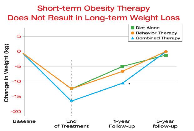 scădere în greutate zmed