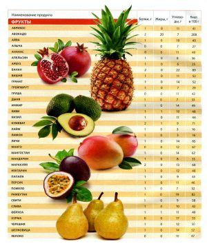 CUM CALORII MANY pentru pierderea în greutate? Hai să aflăm