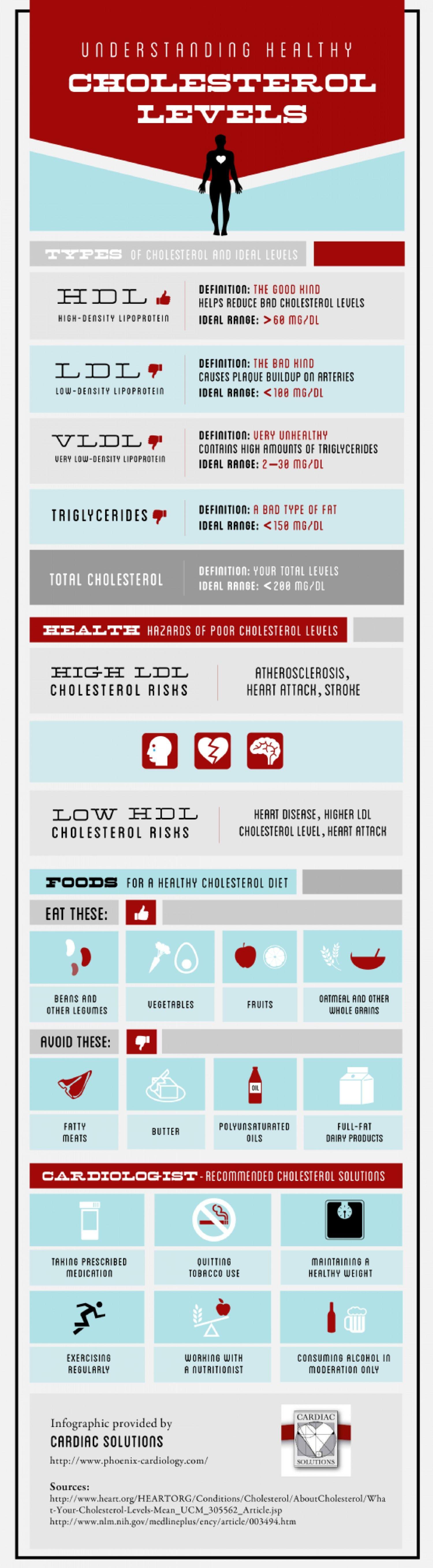 Colesterol LDL sau colesterol rau: tot ce trebuie sa stii si cum se interpreteaza valorile