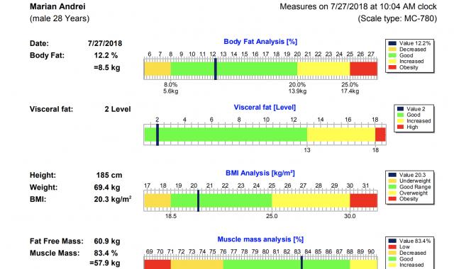 Controlul greutății corporale și HIV - InformatHIV